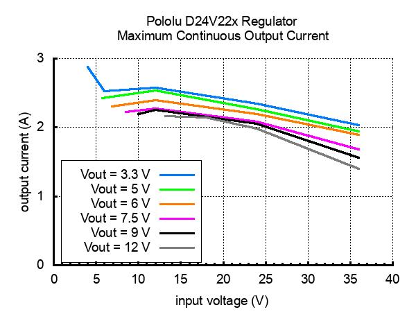D24V22F5 Max Continuous Current Graph