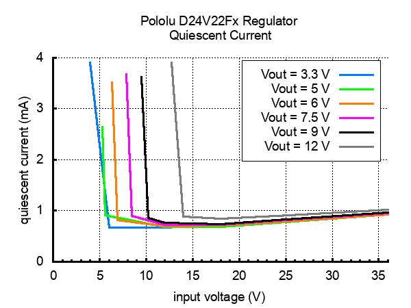 Pololu 12V, 2 2A Step-Down Voltage Regulator D24V22F12