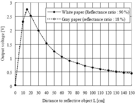 Sharp GP2Y0A02YK distance-to-voltage graph