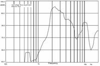 Frequency response curve for the 30mm piezo buzzer.
