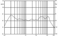 Frequency response curve for the 50mm speaker.
