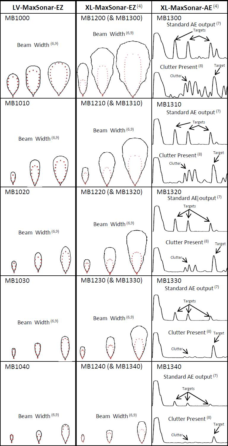 Pololu Maxbotix Lv Maxsonar Ez0 Sonar Range Finder Mb1000 Wiring Diagrams Ultrasonic Sensor Line Comparison Chart