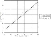 HIH-4030 humidity sensor's analog output voltage vs relative humidity.