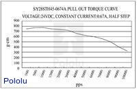 Pull-out torque of stepper motor: bipolar, 200 steps/rev, 28×45mm, 4.5V, 670mA.