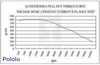 Pull-out torque of stepper motor: bipolar, 200 steps/rev, 35×28mm, 10V, 500mA.