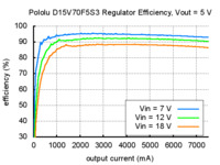 Typical efficiency of Pololu step-down voltage regulator D15V70F5S3 with output voltage set to 5 V.