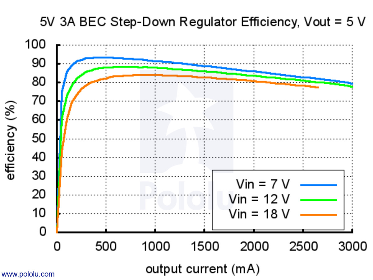 Pololu 5v 3a Bec Step Down Voltage Regulator Current Booster Linear Which Would Require An Input Of 15 A And 18 W Wasting 105 Instead The 12 Lost In This Switching