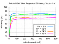 Typical efficiency of Pololu step-down voltage regulator D24V6Axx with output voltage set to 5 V.