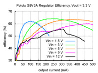 Typical efficiency of Pololu step-up/step-down voltage regulator S8V3A with output voltage set to 3.3 V.