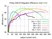Typical efficiency of Pololu step-up/step-down voltage regulator S8V3A with output voltage set to 5 V.