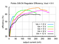 Typical efficiency of Pololu step-up/step-down voltage regulator S8V3A with output voltage set to 9 V.
