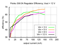 Typical efficiency of Pololu step-up/step-down voltage regulator S8V3A with output voltage set to 12 V.