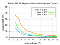 Typical no-load quiescent current of Pololu step-up/step-down voltage regulator S8V3A.