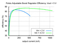 Typical efficiency of Pololu adjustable boost regulator with output voltage set to 5 V.