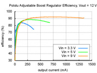 Typical efficiency of Pololu adjustable boost regulator with output voltage set to 12 V.