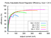 Typical efficiency of Pololu adjustable boost regulator with output voltage set to 24 V.