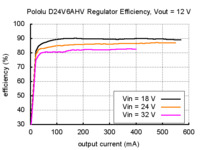 Typical efficiency of Pololu step-down voltage regulator D24V6AHV with output voltage set to 12 V.