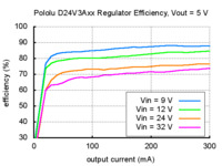 Typical efficiency of Pololu step-down voltage regulator D24V3Axx with output voltage set to 5 V.