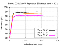 Typical efficiency of Pololu step-down voltage regulator D24V3AHV with output voltage set to 12 V.