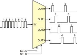 Advanced hobby servo control pulse generation using hardware PWM
