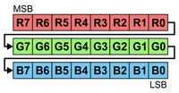 24 bits in RGB order represent the color of one LED.