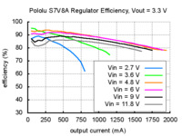 Typical efficiency of Pololu step-up/step-down voltage regulator S7V8A with output voltage set to 3.3 V.