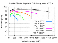 Typical efficiency of Pololu step-up/step-down voltage regulator S7V8A with output voltage set to 7.5 V.