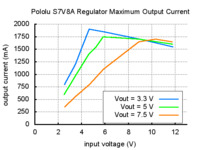 Typical maximum output current of Pololu step-up/step-down voltage regulator S7V8A.