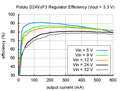 Voltage regulator efficency D24V 3.3V