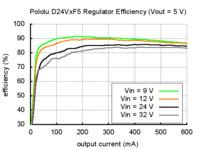 Typical efficiency of Pololu step-down voltage regulator D24VxF5.