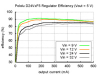 Typical efficiency of Pololu step-down voltage regulator D24VxF5.