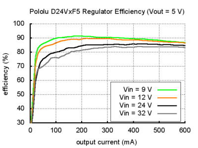 Voltage regulator efficency D24V 5V