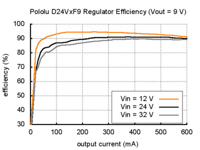 Voltage regulator efficency D24V 9V