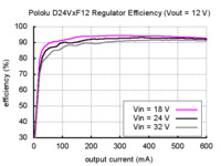 Typical efficiency of Pololu step-down voltage regulator D24VxF12.