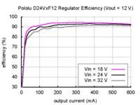 Typical efficiency of Pololu step-down voltage regulator D24VxF12.