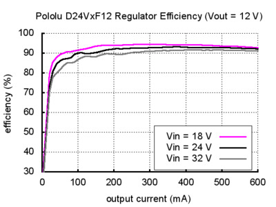 Voltage regulator efficency D24V 12V
