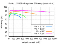 Typical efficiency of Pololu step-up voltage regulator U3V12F9.