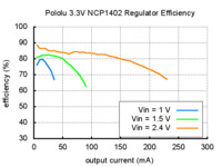 Typical efficiency of Pololu 3.3V step-up voltage regulator NCP1402.
