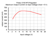 Typical maximum output current of Pololu 5V step-up/step-down voltage regulator S10V4F5.