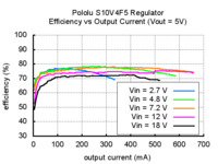 Typical efficiency of Pololu 5V step-up/step-down voltage regulator S10V4F5 vs output current.