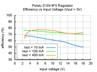 Typical efficiency of Pololu 5V step-up/step-down voltage regulator S10V4F5 vs input voltage.