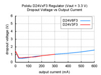 Typical dropout voltage of Pololu step-down voltage regulator D24VxF3.