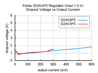 Typical dropout voltage of Pololu step-down voltage regulator D24VxF5.