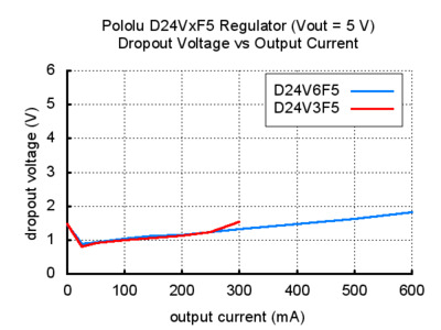 Voltage regulator dropout voltage vs output current 5V