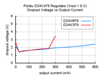 Typical dropout voltage of Pololu step-down voltage regulator D24VxF9.