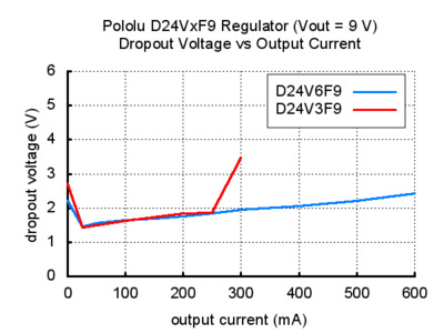 Voltage regulator dropout voltage vs output current 9V