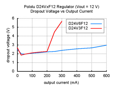 Voltage regulator dropout voltage vs output current 12V