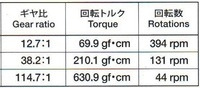 Tamiya 70203 low-current gearbox torque and RPM at 3V.