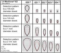LV-MaxSonar-EZ beam patterns (range shown on 1-foot grid to various diameter dowels)