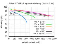 Typical efficiency of Pololu step-up/step-down voltage regulator S7V8F3.